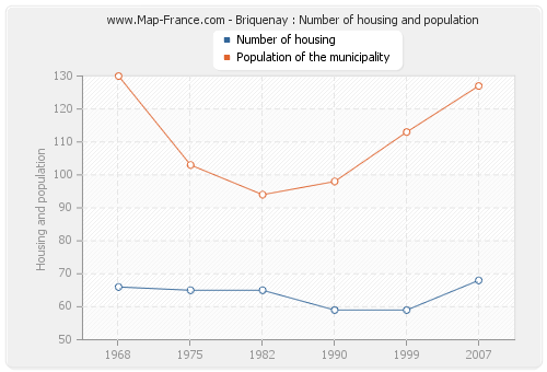Briquenay : Number of housing and population