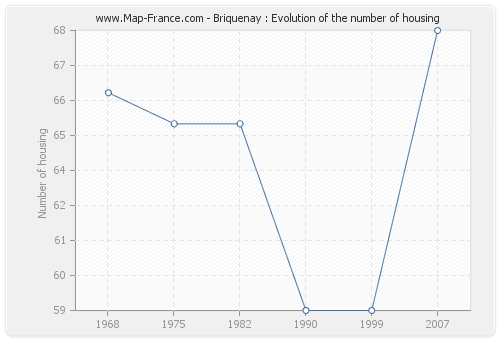 Briquenay : Evolution of the number of housing