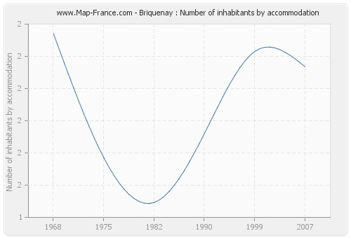 Briquenay : Number of inhabitants by accommodation