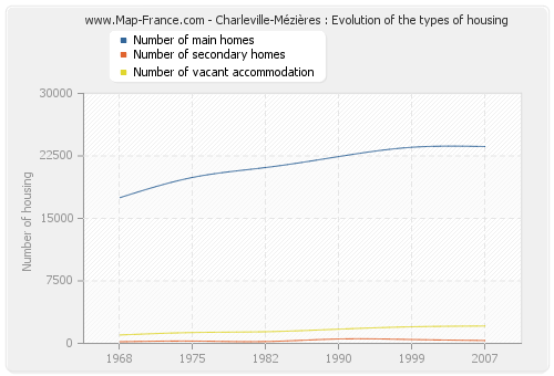 Charleville-Mézières : Evolution of the types of housing