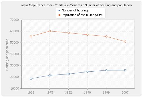 Charleville-Mézières : Number of housing and population
