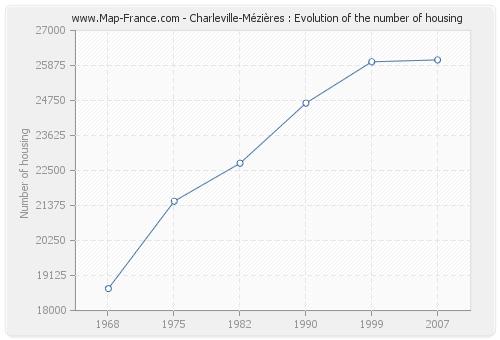 Charleville-Mézières : Evolution of the number of housing