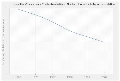 Charleville-Mézières : Number of inhabitants by accommodation