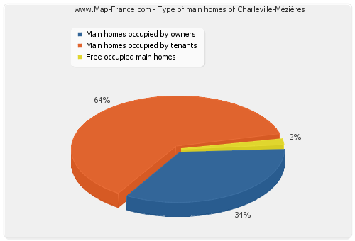 Type of main homes of Charleville-Mézières