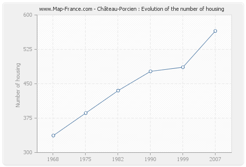 Château-Porcien : Evolution of the number of housing