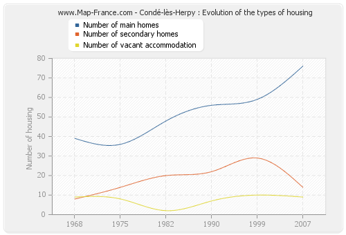 Condé-lès-Herpy : Evolution of the types of housing