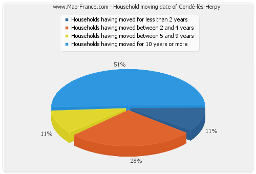Household moving date of Condé-lès-Herpy