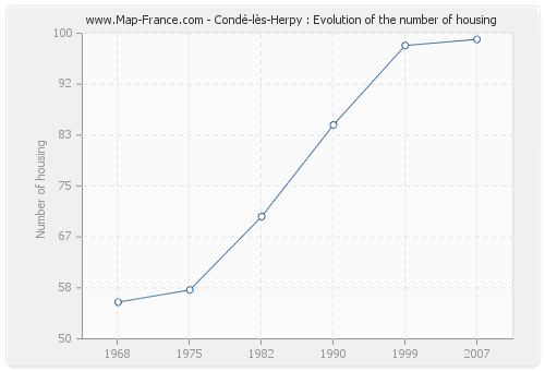 Condé-lès-Herpy : Evolution of the number of housing