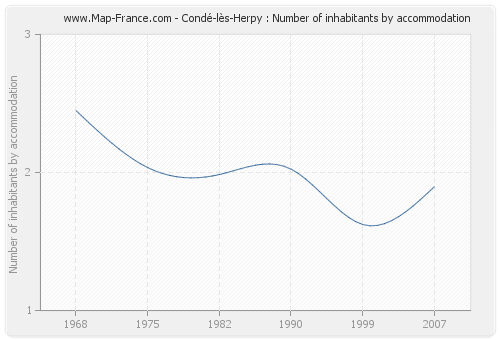 Condé-lès-Herpy : Number of inhabitants by accommodation