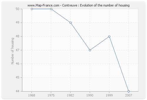 Contreuve : Evolution of the number of housing