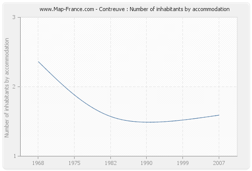 Contreuve : Number of inhabitants by accommodation