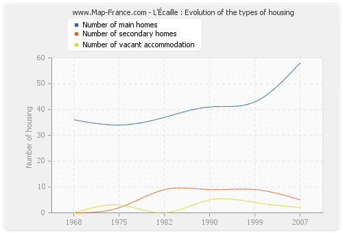 L'Écaille : Evolution of the types of housing