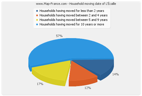 Household moving date of L'Écaille