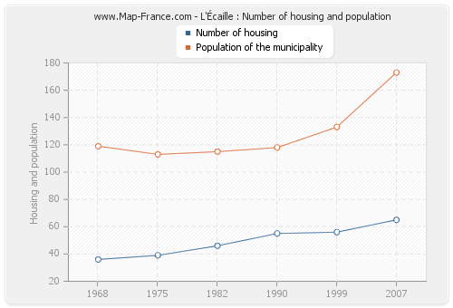 L'Écaille : Number of housing and population