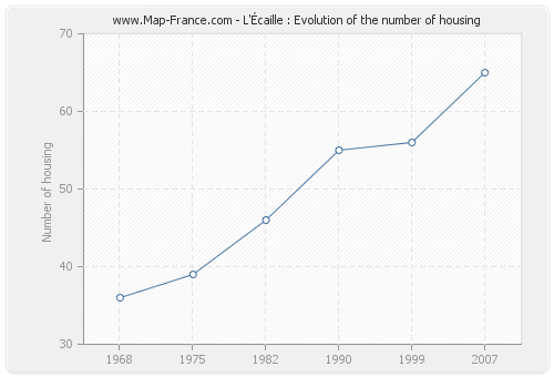 L'Écaille : Evolution of the number of housing
