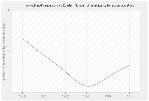 L'Écaille : Number of inhabitants by accommodation