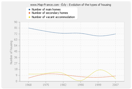 Écly : Evolution of the types of housing