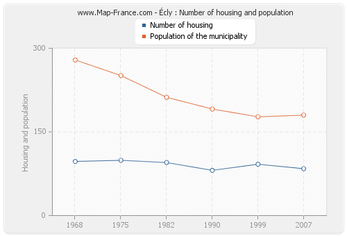 Écly : Number of housing and population