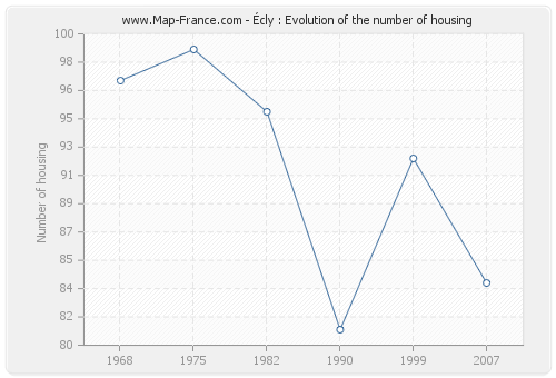 Écly : Evolution of the number of housing
