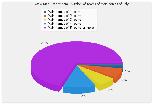Number of rooms of main homes of Écly