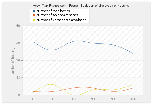 Fossé : Evolution of the types of housing