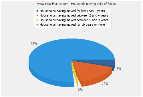 Household moving date of Fossé