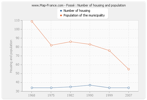 Fossé : Number of housing and population