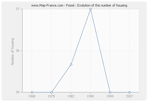 Fossé : Evolution of the number of housing