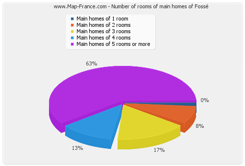 Number of rooms of main homes of Fossé