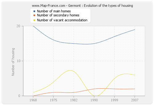 Germont : Evolution of the types of housing