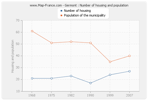 Germont : Number of housing and population