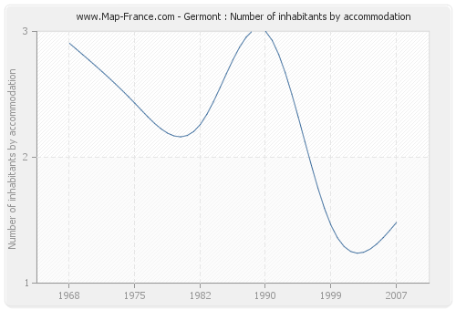 Germont : Number of inhabitants by accommodation
