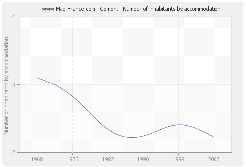 Gomont : Number of inhabitants by accommodation