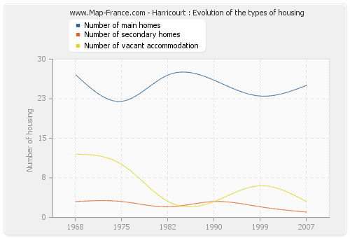 Harricourt : Evolution of the types of housing