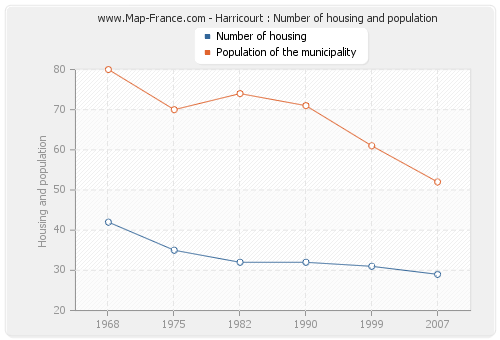 Harricourt : Number of housing and population