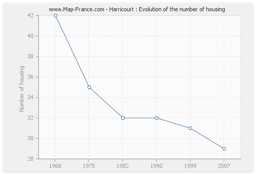 Harricourt : Evolution of the number of housing