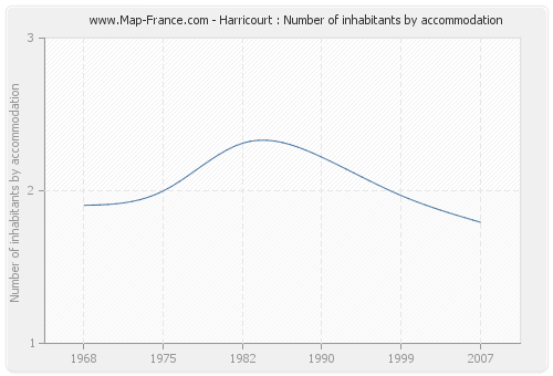 Harricourt : Number of inhabitants by accommodation