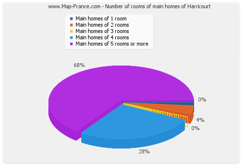 Number of rooms of main homes of Harricourt