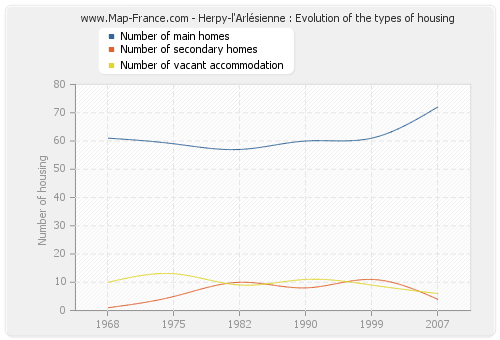 Herpy-l'Arlésienne : Evolution of the types of housing