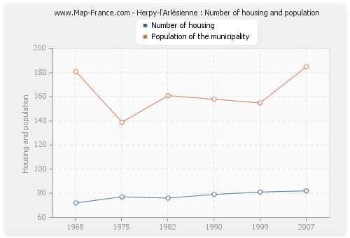 Herpy-l'Arlésienne : Number of housing and population