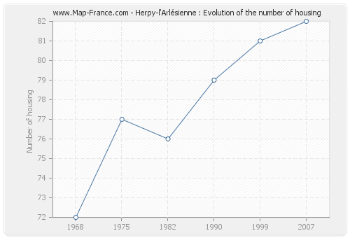 Herpy-l'Arlésienne : Evolution of the number of housing