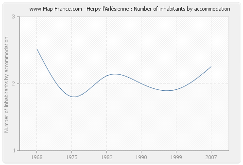 Herpy-l'Arlésienne : Number of inhabitants by accommodation