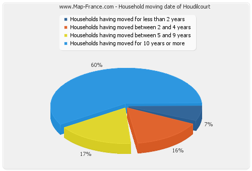 Household moving date of Houdilcourt