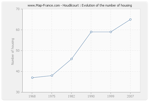 Houdilcourt : Evolution of the number of housing