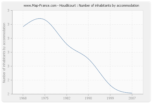 Houdilcourt : Number of inhabitants by accommodation