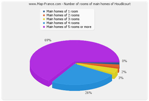 Number of rooms of main homes of Houdilcourt