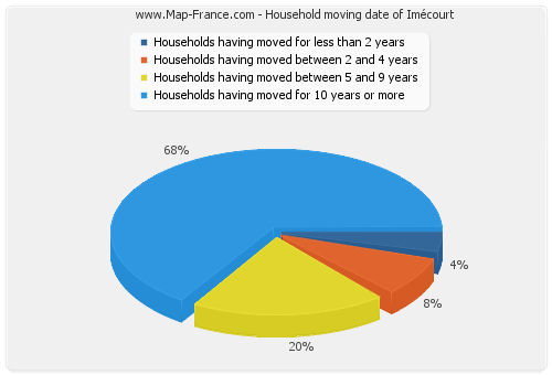 Household moving date of Imécourt