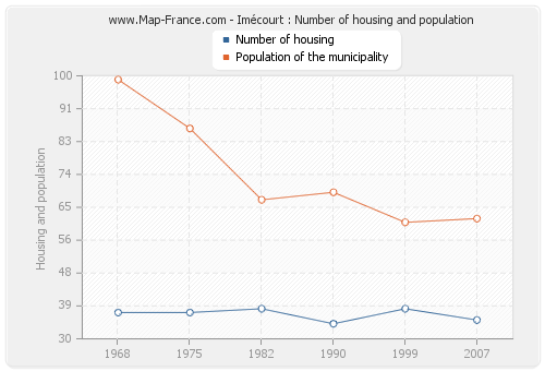 Imécourt : Number of housing and population