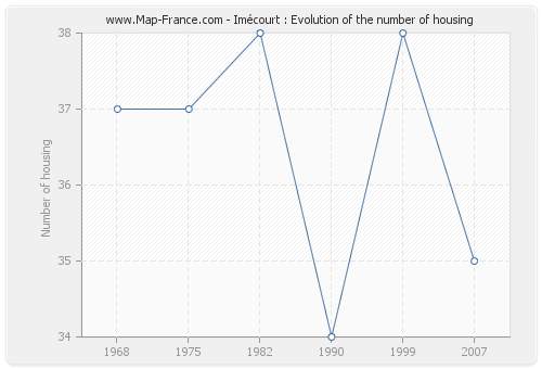 Imécourt : Evolution of the number of housing