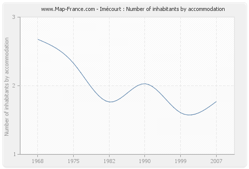 Imécourt : Number of inhabitants by accommodation